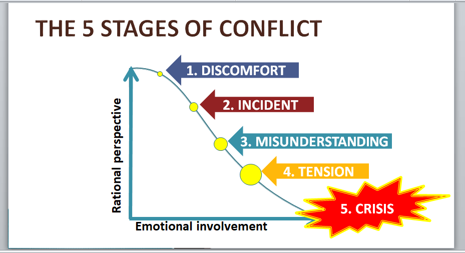 5 stages of conflict escalation PowerPoint slide from conflict management training course materials package