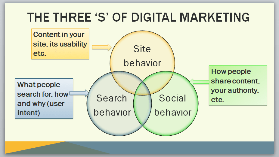 3 'S' of digital marketing PowerPoint slide from digital marketing training course materials package