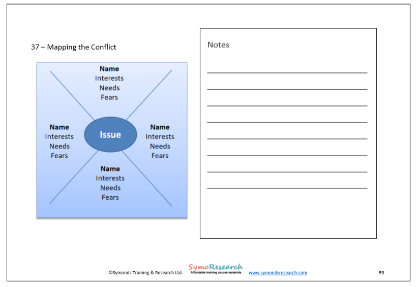 Mapping a conflict. Conflict resolution tool from conflict handling training course materials