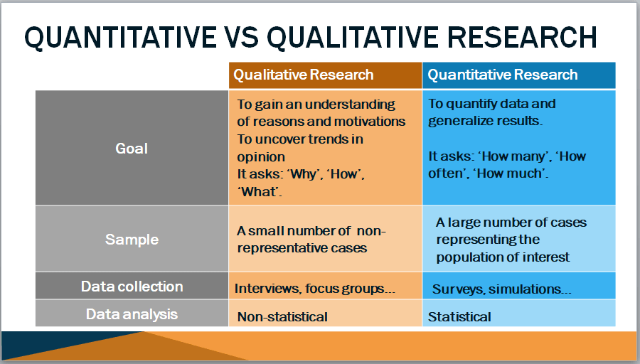 Qualitative market research training course materials. Qualitative vs quantitative research comparison.