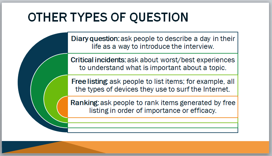 Types of questions that can be used for qualitative research interviews from qualitative marketing research training materials