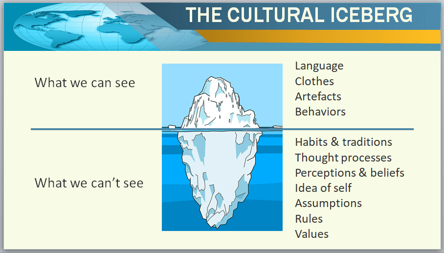 Intercultural communication customizable training materials PowerPoint. The cultural iceberg.