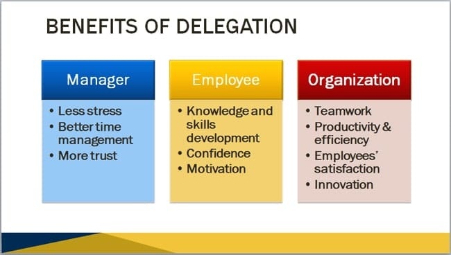 Benefits of Delegation ppt example