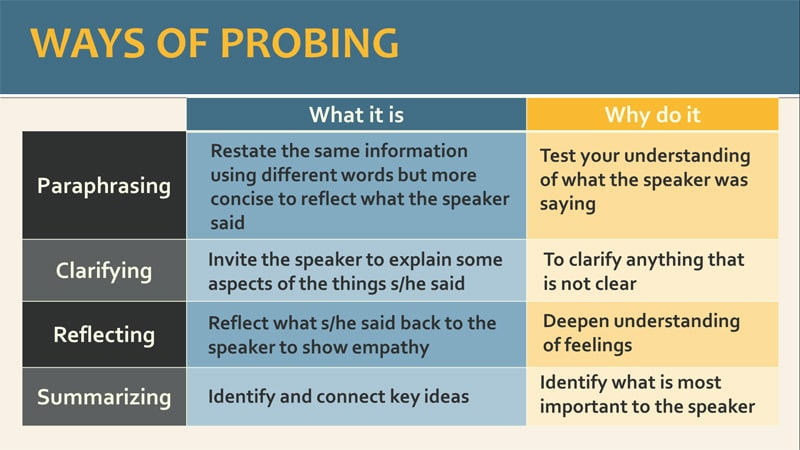 Probing questions for better listening