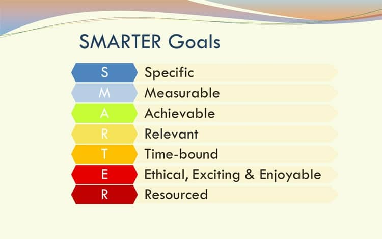 SMARTER goals diagram