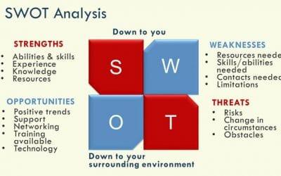 SWOT Analysis Classroom Activity