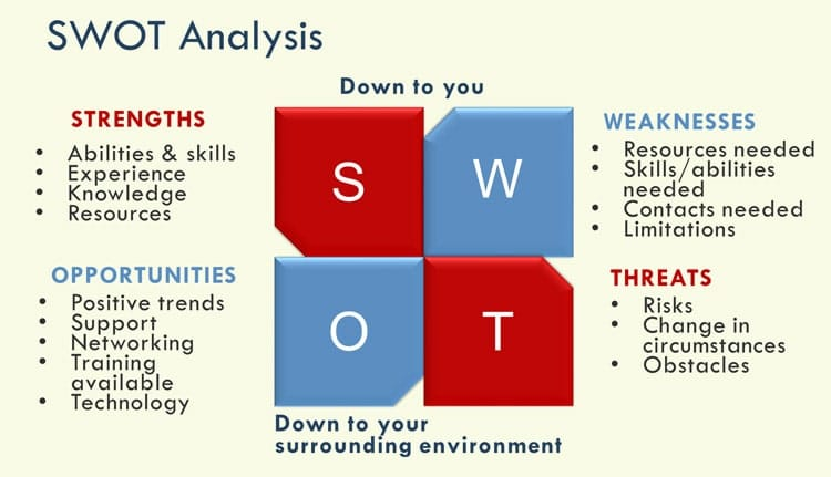 SWOT analysis activity for teachers