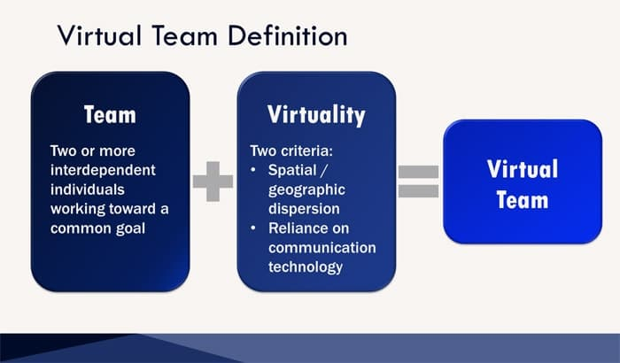 Virtual teams definition PPT PowerPoint slide