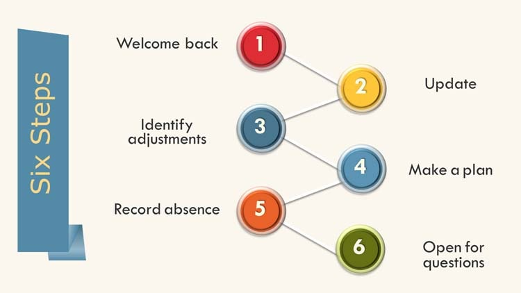 6 return to work interview steps to use for employees