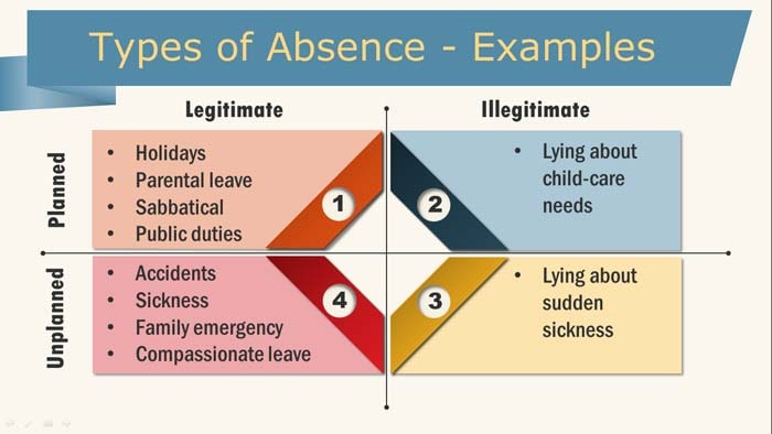 Types of workplace absence listed