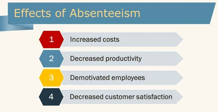 Discussing the effects of workplace absenteeism