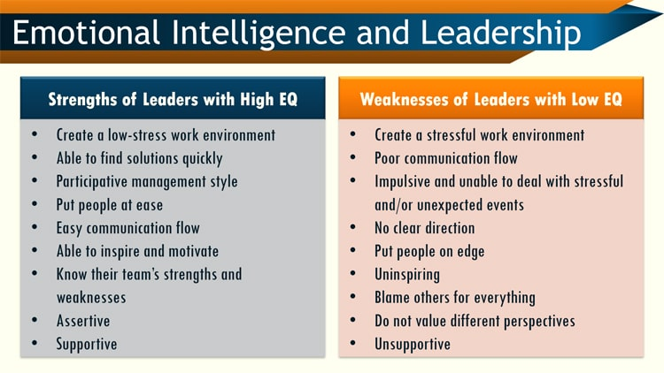 Improving emotional intelligence in an organization for managers