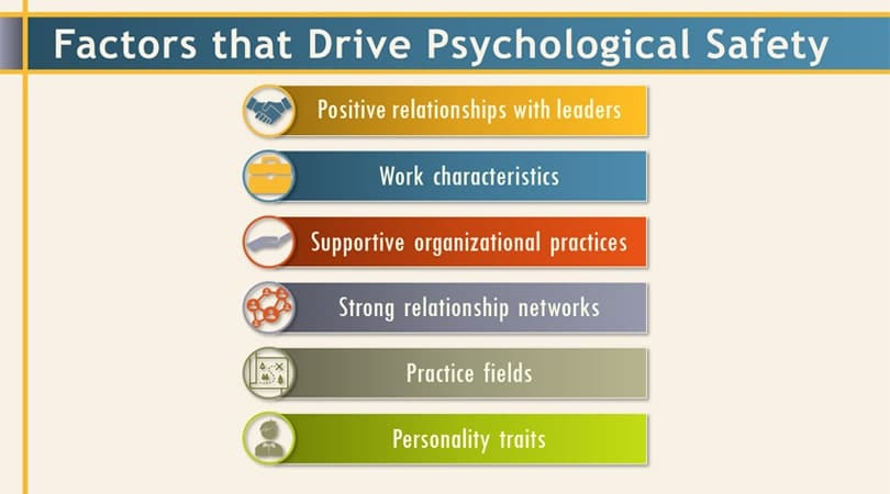 Factors that can have a positive impact on psychological safety at work.