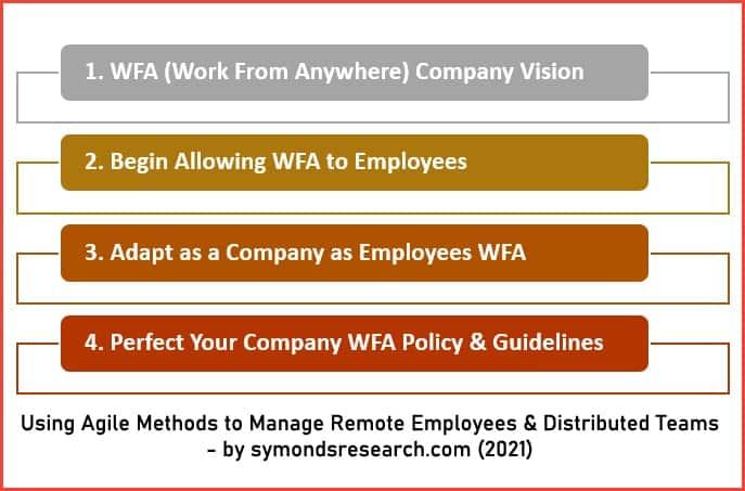 Agile methods remote working diagram