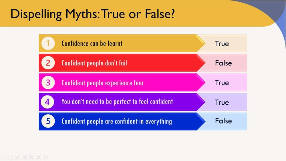 PowerPoint and PPT slides for teaching confidence building in the workplace
