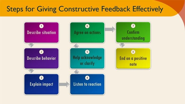 How to give constructuve feedback to employees